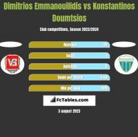 Dimitrios Emmanouilidis vs Konstantinos Doumtsios h2h player stats
