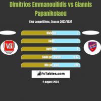 Dimitrios Emmanouilidis vs Giannis Papanikolaou h2h player stats
