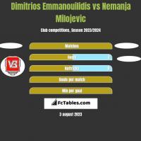 Dimitrios Emmanouilidis vs Nemanja Milojevic h2h player stats