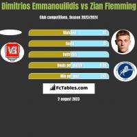 Dimitrios Emmanouilidis vs Zian Flemming h2h player stats