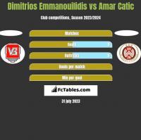 Dimitrios Emmanouilidis vs Amar Catic h2h player stats