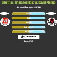 Dimitrios Emmanouilidis vs David Philipp h2h player stats