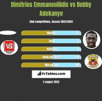 Dimitrios Emmanouilidis vs Bobby Adekanye h2h player stats