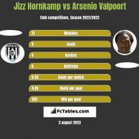 Jizz Hornkamp vs Arsenio Valpoort h2h player stats