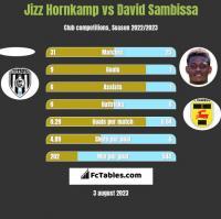 Jizz Hornkamp vs David Sambissa h2h player stats