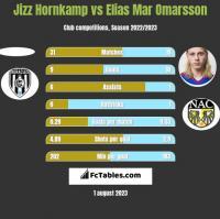 Jizz Hornkamp vs Elias Mar Omarsson h2h player stats