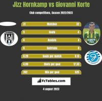 Jizz Hornkamp vs Giovanni Korte h2h player stats