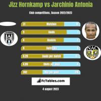 Jizz Hornkamp vs Jarchinio Antonia h2h player stats