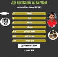 Jizz Hornkamp vs Rai Vloet h2h player stats