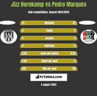 Jizz Hornkamp vs Pedro Marques h2h player stats