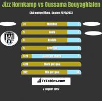 Jizz Hornkamp vs Oussama Bouyaghlafen h2h player stats