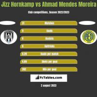 Jizz Hornkamp vs Ahmad Mendes Moreira h2h player stats