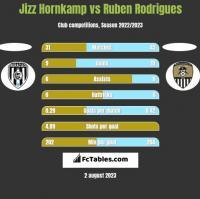 Jizz Hornkamp vs Ruben Rodrigues h2h player stats