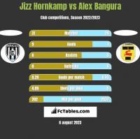 Jizz Hornkamp vs Alex Bangura h2h player stats