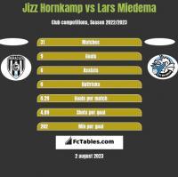 Jizz Hornkamp vs Lars Miedema h2h player stats