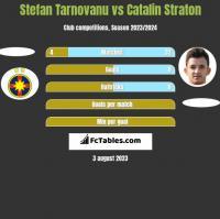 Stefan Tarnovanu vs Catalin Straton h2h player stats