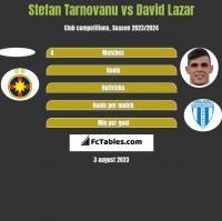 Stefan Tarnovanu vs David Lazar h2h player stats