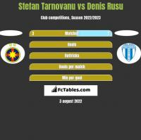 Stefan Tarnovanu vs Denis Rusu h2h player stats