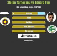 Stefan Tarnovanu vs Eduard Pap h2h player stats