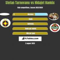 Stefan Tarnovanu vs Hidajet Hankic h2h player stats