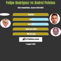 Felipe Rodriguez vs Andrei Peteleu h2h player stats