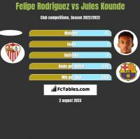 Felipe Rodriguez vs Jules Kounde h2h player stats