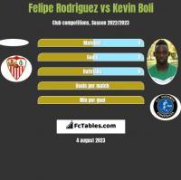 Felipe Rodriguez vs Kevin Boli h2h player stats