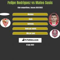 Felipe Rodriguez vs Mateo Susic h2h player stats