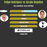Felipe Rodriguez vs Sergio Reguilon h2h player stats