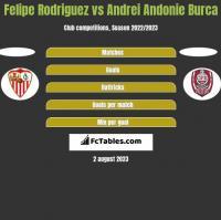 Felipe Rodriguez vs Andrei Andonie Burca h2h player stats