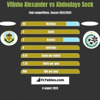 Vitinho Alexander vs Abdoulaye Seck h2h player stats