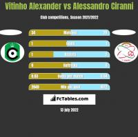 Vitinho Alexander vs Alessandro Ciranni h2h player stats