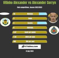 Vitinho Alexander vs Alexander Corryn h2h player stats