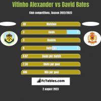 Vitinho Alexander vs David Bates h2h player stats