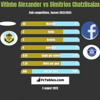 Vitinho Alexander vs Dimitrios Chatziisaias h2h player stats
