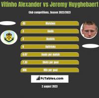 Vitinho Alexander vs Jeremy Huyghebaert h2h player stats