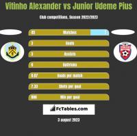 Vitinho Alexander vs Junior Udeme Pius h2h player stats