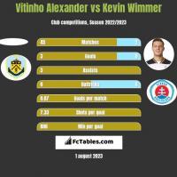 Vitinho Alexander vs Kevin Wimmer h2h player stats