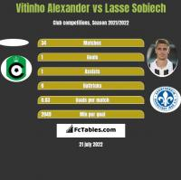 Vitinho Alexander vs Lasse Sobiech h2h player stats