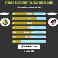 Vitinho Alexander vs Naomichi Ueda h2h player stats