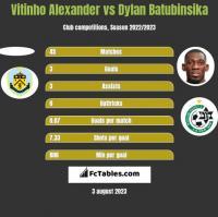 Vitinho Alexander vs Dylan Batubinsika h2h player stats
