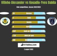 Vitinho Alexander vs Kouadio-Yves Dabila h2h player stats