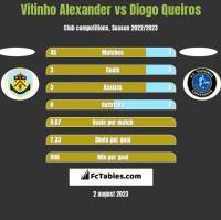 Vitinho Alexander vs Diogo Queiros h2h player stats