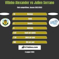 Vitinho Alexander vs Julien Serrano h2h player stats