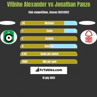 Vitinho Alexander vs Jonathan Panzo h2h player stats