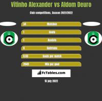 Vitinho Alexander vs Aldom Deuro h2h player stats