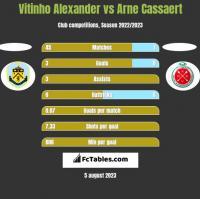 Vitinho Alexander vs Arne Cassaert h2h player stats
