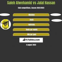 Saleh Alwehamid vs Jalal Hassan h2h player stats