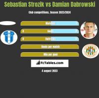 Sebastian Strozik vs Damian Dąbrowski h2h player stats