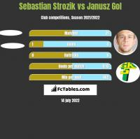 Sebastian Strozik vs Janusz Gol h2h player stats